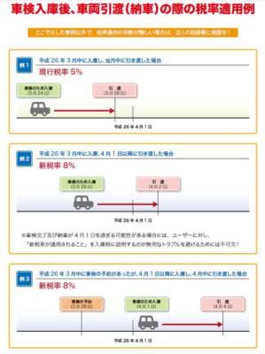 車検消費税